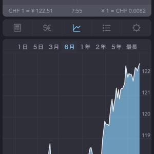 日本円のレートが良くなってるの知ってました?