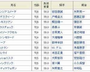 [55]大井~レディスプレリュード予想