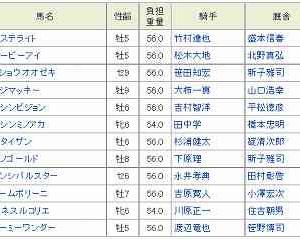 [56]園田~姫山菊花賞予想