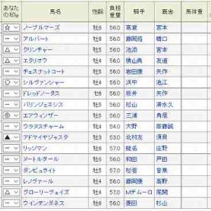 (66)京都~京都大賞典予想