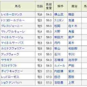 (76)東京~オクトーバーS予想