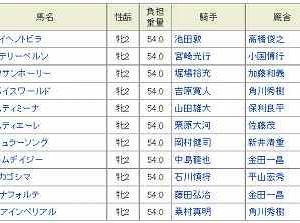[75]金沢~金沢シンデレラカップ予想