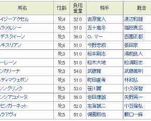[83]船橋~クイーン賞予想