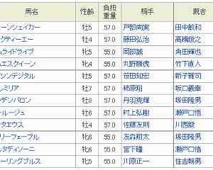 [8]名古屋~マイル争覇予想