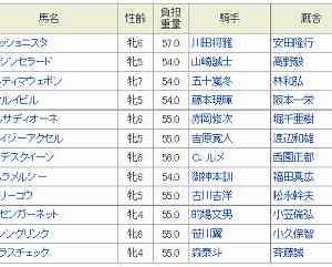 [9]大井~TCK女王盃予想