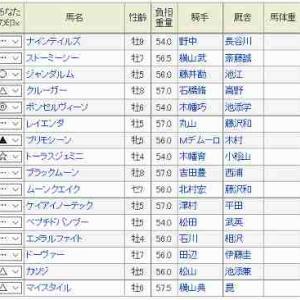 (43)中山~ダービー卿CT予想