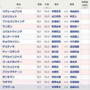 [59]大井~東京ダービー予想