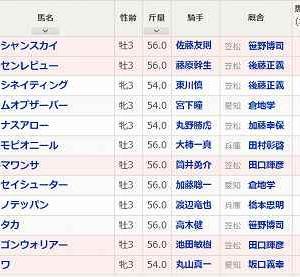 [61]笠松~ぎふ清流カップ予想