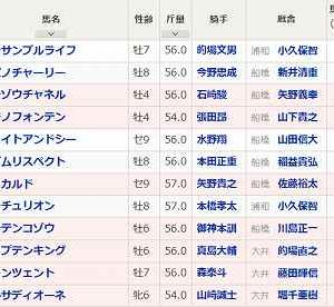 [68]船橋~京成盃グランドマイラーズ予想
