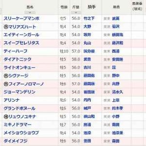 (72)函館~函館スプリントS予想