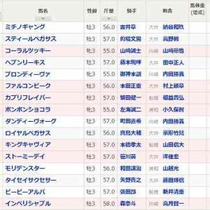 [72]大井~優駿スプリント予想