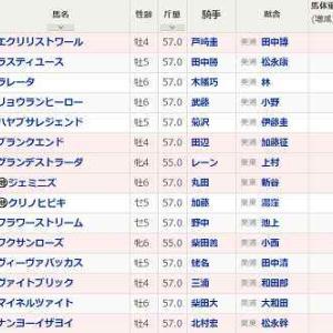 (76)福島~安達太良S予想