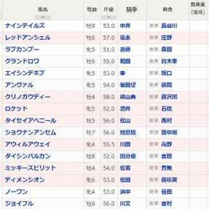 (77)阪神~CBC賞予想