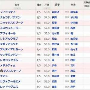 (79)阪神~マレーシアC予想
