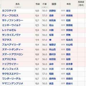 (80)阪神~プロキオンS予想