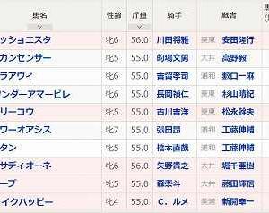 [79]川崎~スパーキングレディーカップ予想