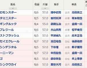 [83]金沢~金沢スプリントカップ予想
