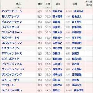 [94]大井~黒潮盃予想