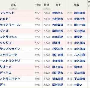[98]川崎~スパーキングサマーカップ予想