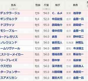 [110]金沢~白山大賞典予想