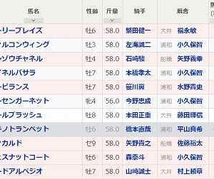 [120]浦和~埼玉新聞栄冠賞予想