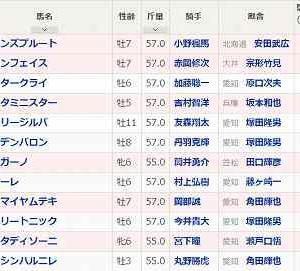 [123]名古屋~ゴールド争覇予想