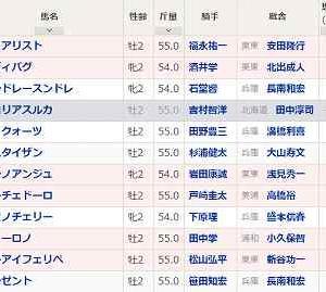 [141]園田~兵庫ジュニアグランプリ予想