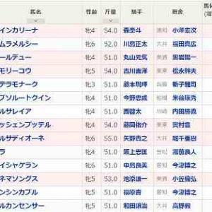 [142]船橋~クイーン賞予想