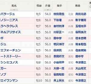 [12]姫路~白鷺賞予想