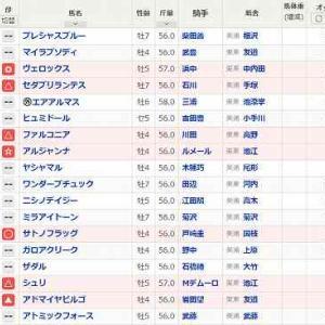 (66)東京~エプソムカップ予想