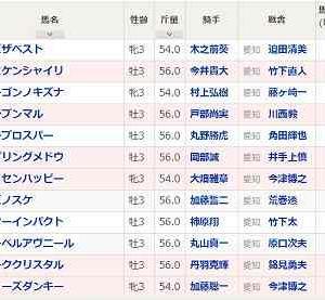 [58]名古屋~東海ダービー予想