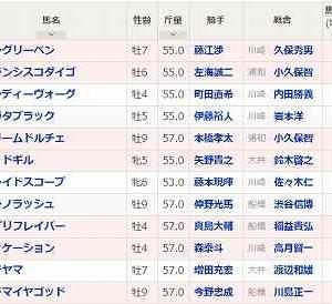 [59]川崎~川崎スパーキングスプリント予想