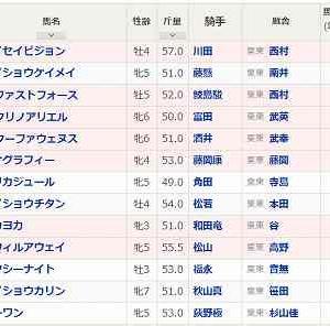 (71)小倉~CBC賞予想