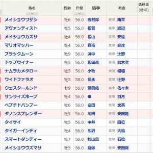 (73)小倉~プロキオンS予想