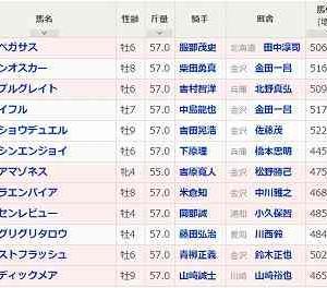 [70]金沢~金沢スプリントカップ予想