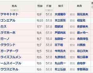 [74]名古屋~名港盃予想