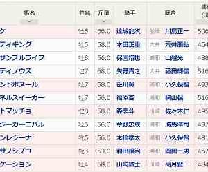 [75]浦和~プラチナカップ予想