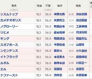 [99]川崎~戸塚記念予想