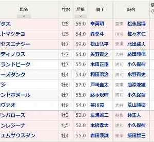 [103]浦和~テレ玉杯オーバルスプリント予想