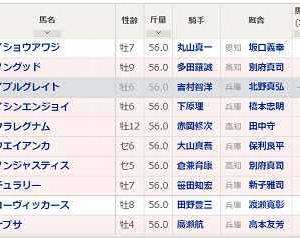 [105]園田~園田チャレンジカップ予想