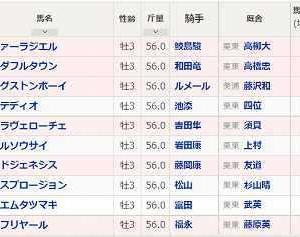 (100)中京~神戸新聞杯予想