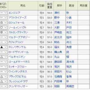 (61)福島~七夕賞予想