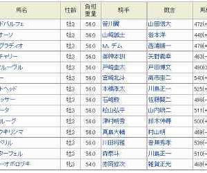 [52]大井~ジャパンダートダービー予想