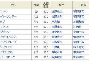 [53]金沢~金沢スプリントカップ予想