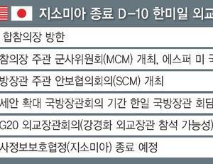 日韓軍事情報包括保護協定(GSOMIA)延長に米国が韓国に圧力