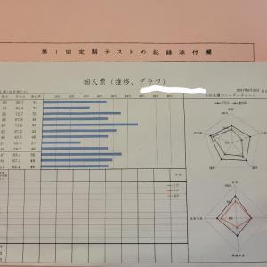 【中1息子はADHD】テスト結果と順位表