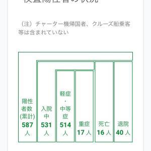 ☆Stay at home☆ 東京都&世田谷区感染者数