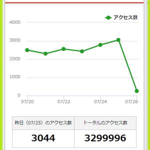 楽天ブログ330万アクセス達成。