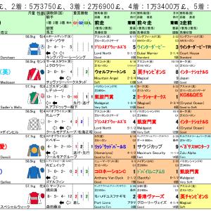 2020年エクリプスS(英G1)出走馬と競馬場コース解説、予想と適当な競馬新聞