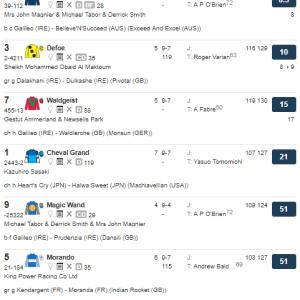 2019年キングジョージ6世&クイーンエリザベスS(英G1)第2回登録馬は11頭に